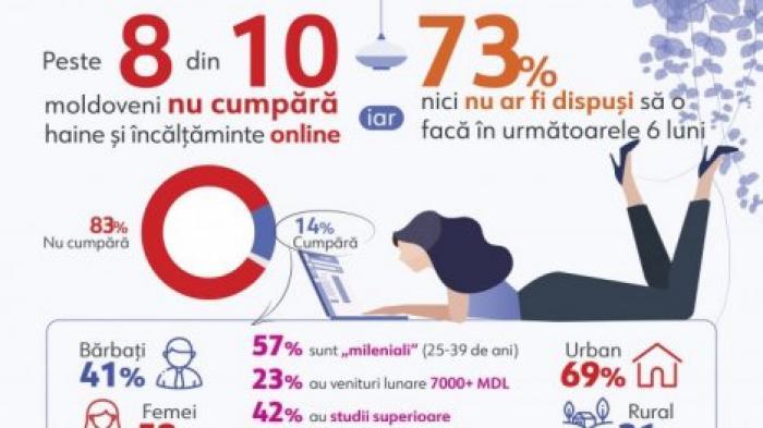 venituri portal internet